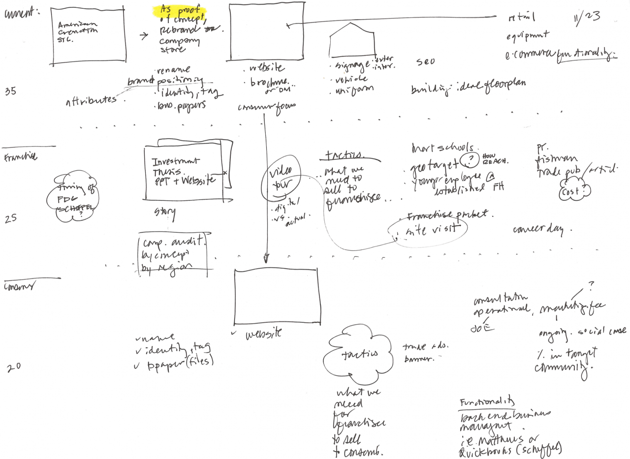 messaging-map-sketch